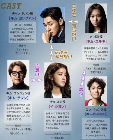 番人 韓国ドラマ キャスト 相関図