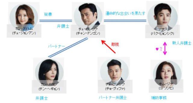 suits ドラマ 韓国 キャスト
