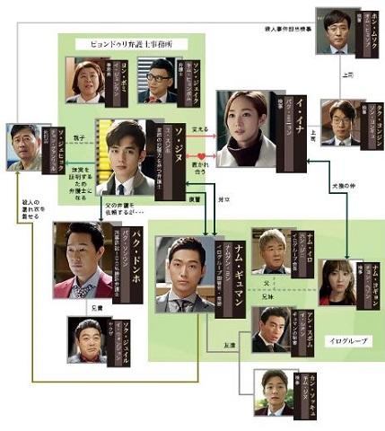 ユスンホ ドラマ リメンバー