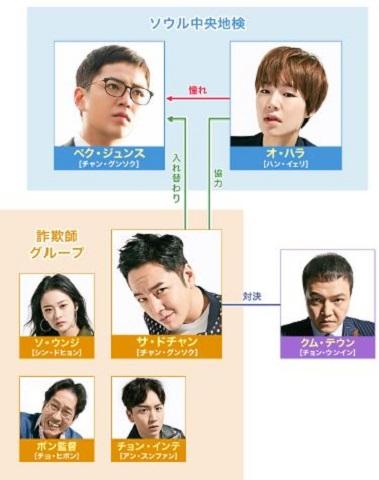 スイッチ 韓国ドラマ キャスト 相関図