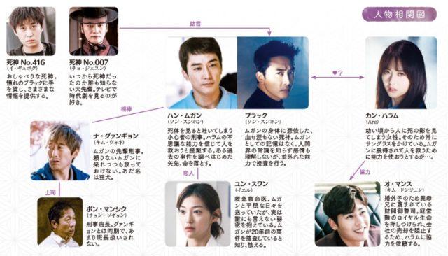 ブラック 韓国ドラマ キャスト 相関図